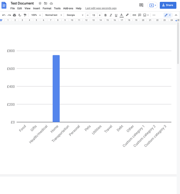 graph will now be inserted in the Google Doc